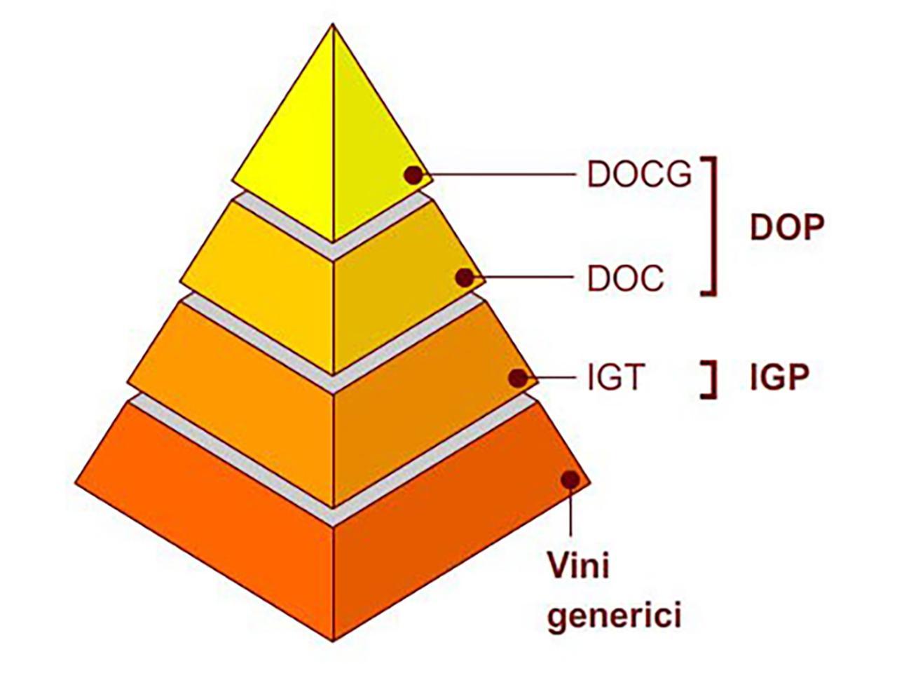 Classificazione dei Vini Italiani